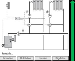 Chaîne de régulation du chauffage