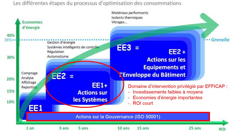 Schéma des actions d'améliorations énergétiques